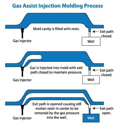Gas Assist injection molding process